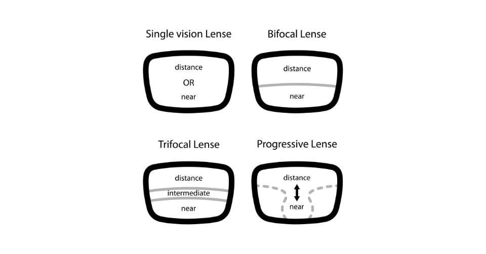 تصاميم عدسة النظارات الطبية