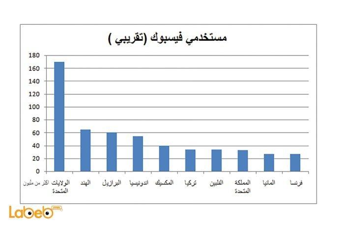 عدد مستخدمي الفيسبوك في العالم